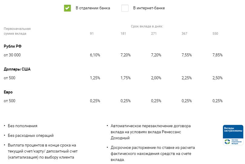 Вклады Ренессанс Кредит для физических лиц