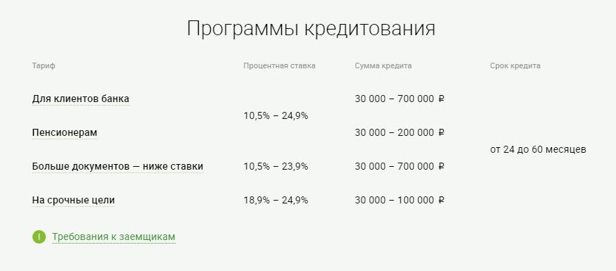 Потребительский кредит Ренессанс - онлайн-заявка